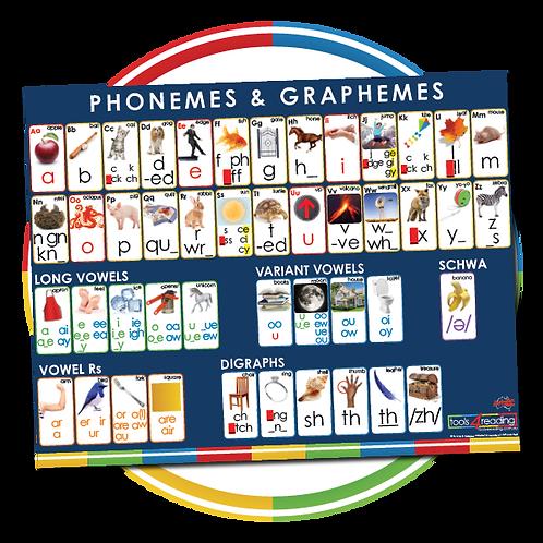 Australian Phoneme/Grapheme Wall Poster