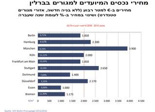 מחירי נכסים המיועדים למגורים בברלין עדיין נמוכים!
