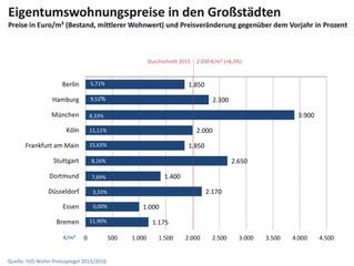 Berliner Wohnungseigentum immer noch günstig!