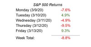 S&P 500 Returns Advize Wealth Management Colin Overweg Retirement Planning