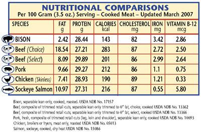 Grass fed bison meat nutrition facts