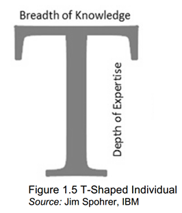 T-Shaped Persons