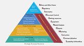 12 TRUSS Gap Assessment
