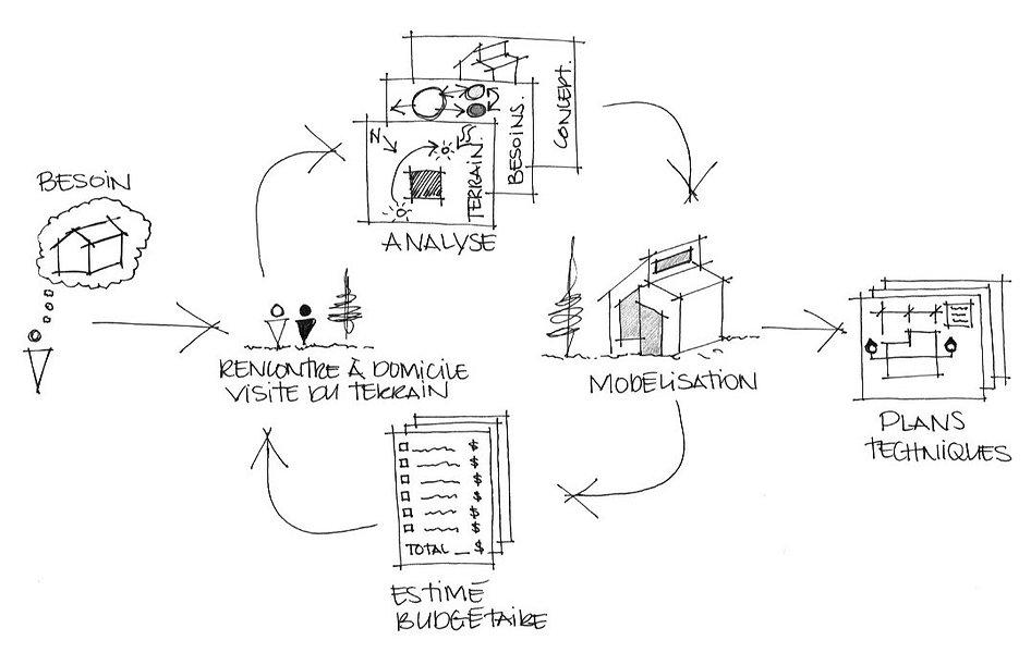 Plans de maison Trois-Rivières