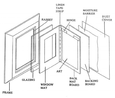 Preservation Guide for Matting and Framing