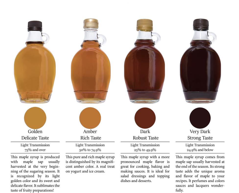 Maple syrup categories.png