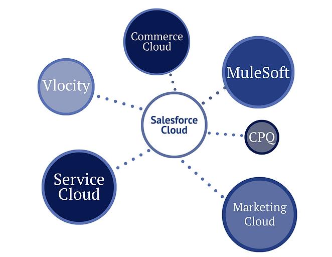 Salesforce Cloud (4).png
