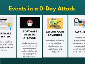 The Ever Dangerous Zero-Day (0-day) Vulnerability   WICS