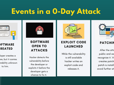 The Ever Dangerous Zero-Day (0-day) Vulnerability | WICS