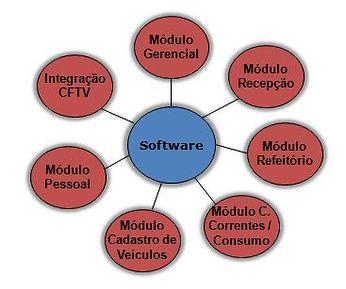secullum, software para gerenciamento de acesso, software para estacionamento, software de acesso, software para condominio, software para academia