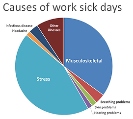 Causes of sick days in business