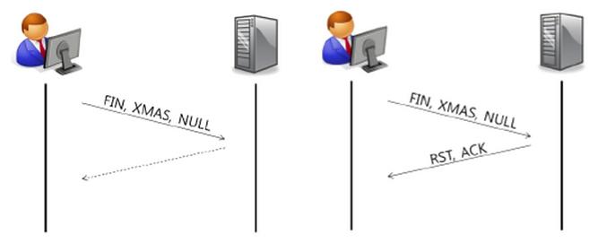 해킹 - 네트워크 서비스 포트 스캔 :: 이북거