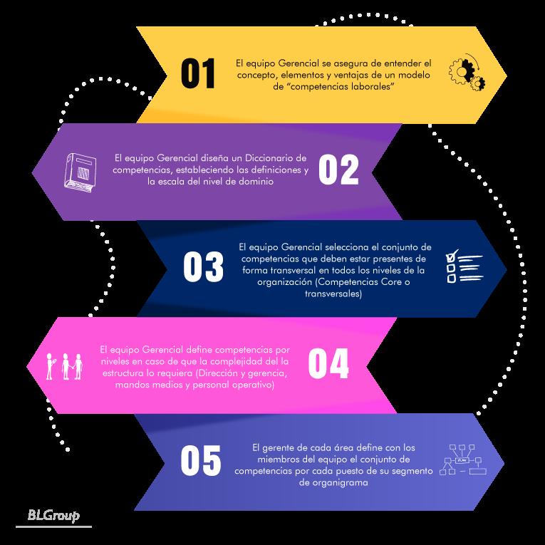 BLGroup Modelo de Competencias