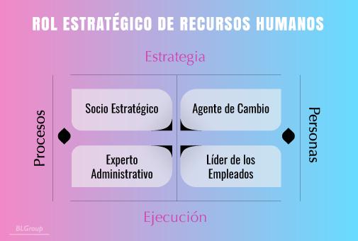 BLGroup Rol de Recursos Humanos