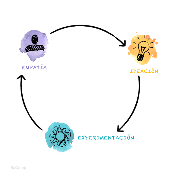 BLGroup ¿Qué es Design Thinking?