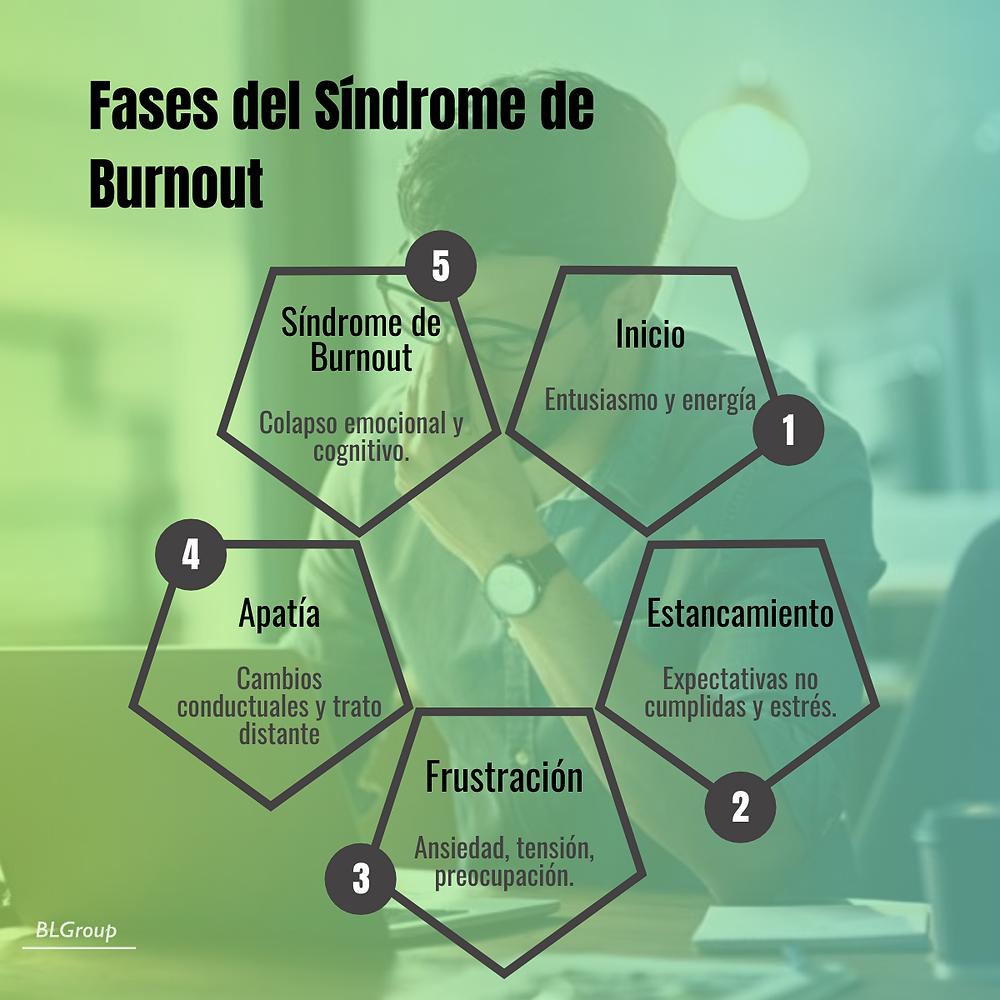 BLGroup Fases del Síndrome de Burnout