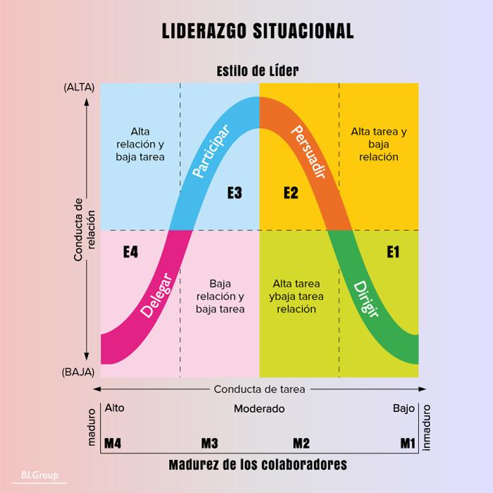 BLGroup Modelo Liderazgo Situacional