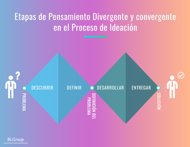 BLGroup Etapas de Design Thinking
