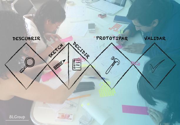 BLGroup Beneficios de Design Thinking