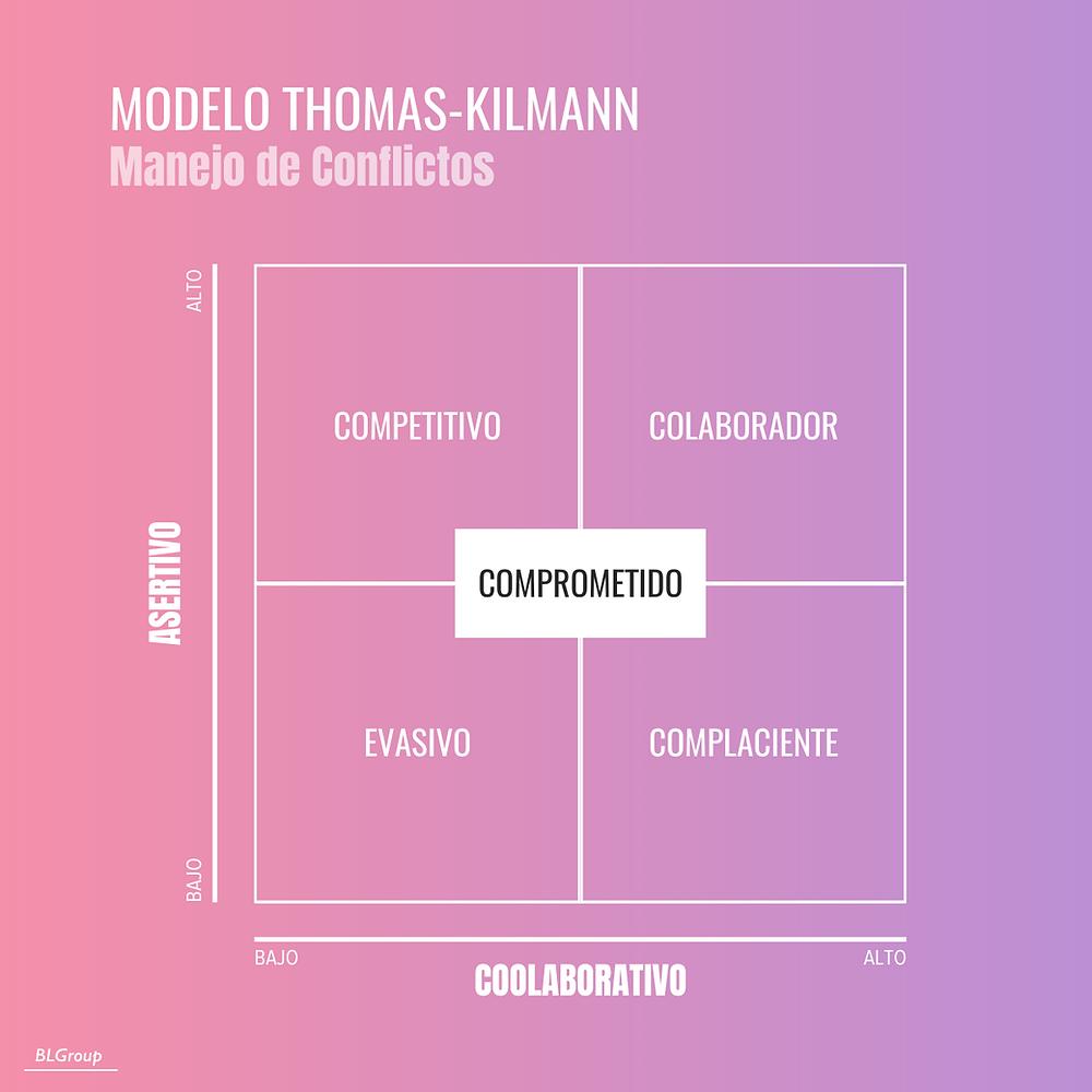 BLGroup Modelo de Manejo de Conflictos