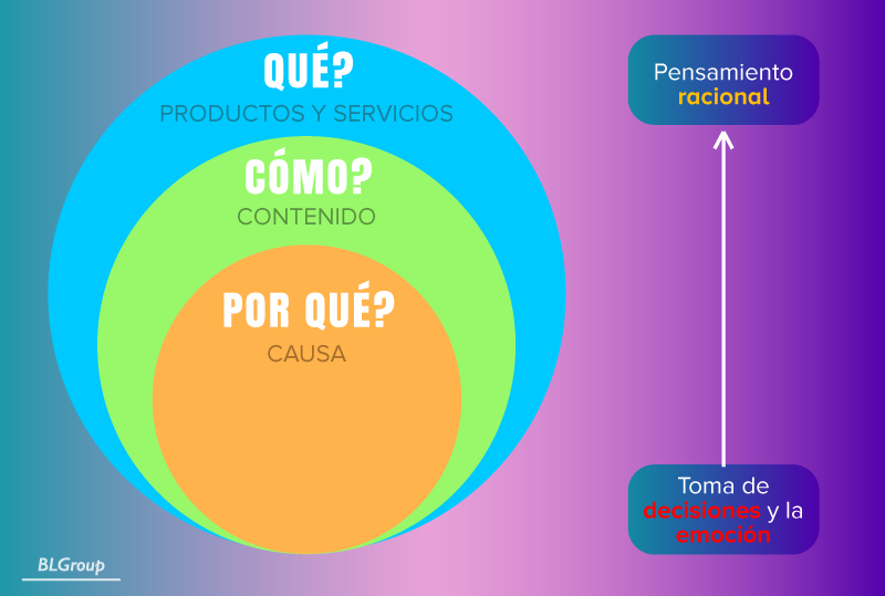 BLGroup Golden Circle de Simon Sinek