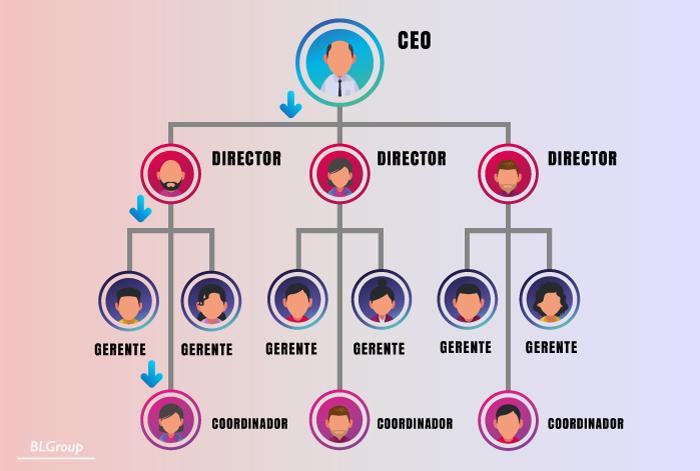 BLGroup RH como Formador de Líderes