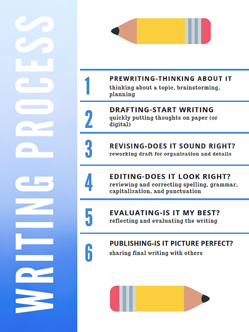 Writing Process Poster 11x17