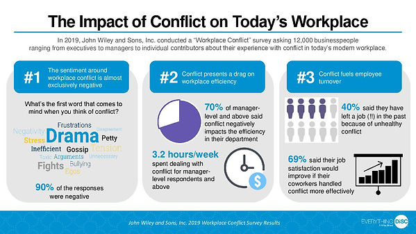 Conflict-in-the-Workplace-Infographic-pa