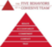 five behaviors triangle.jpg
