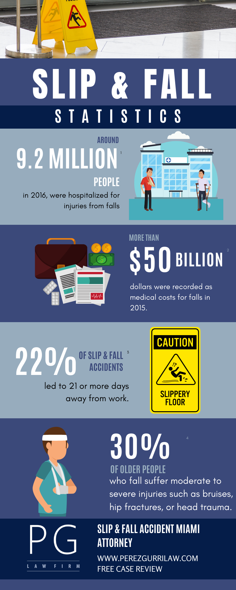Statistics of total number of falls, costs of injuries, and other relevant information on slip and fall accidents.