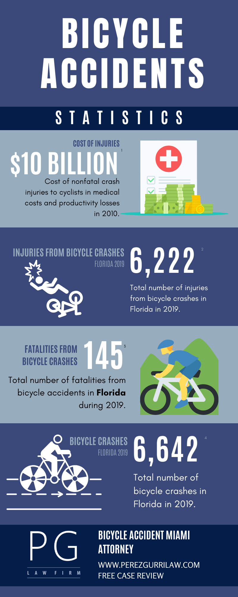 Bicycle Accident Statistics Miami Florida`