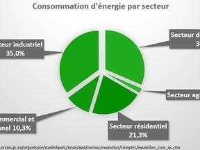 Profil de consommation des bâtiments, vu par KROME