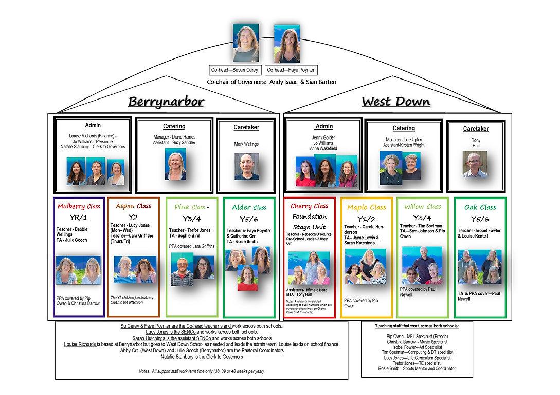 Federation Staff Chart July 2021.jpg