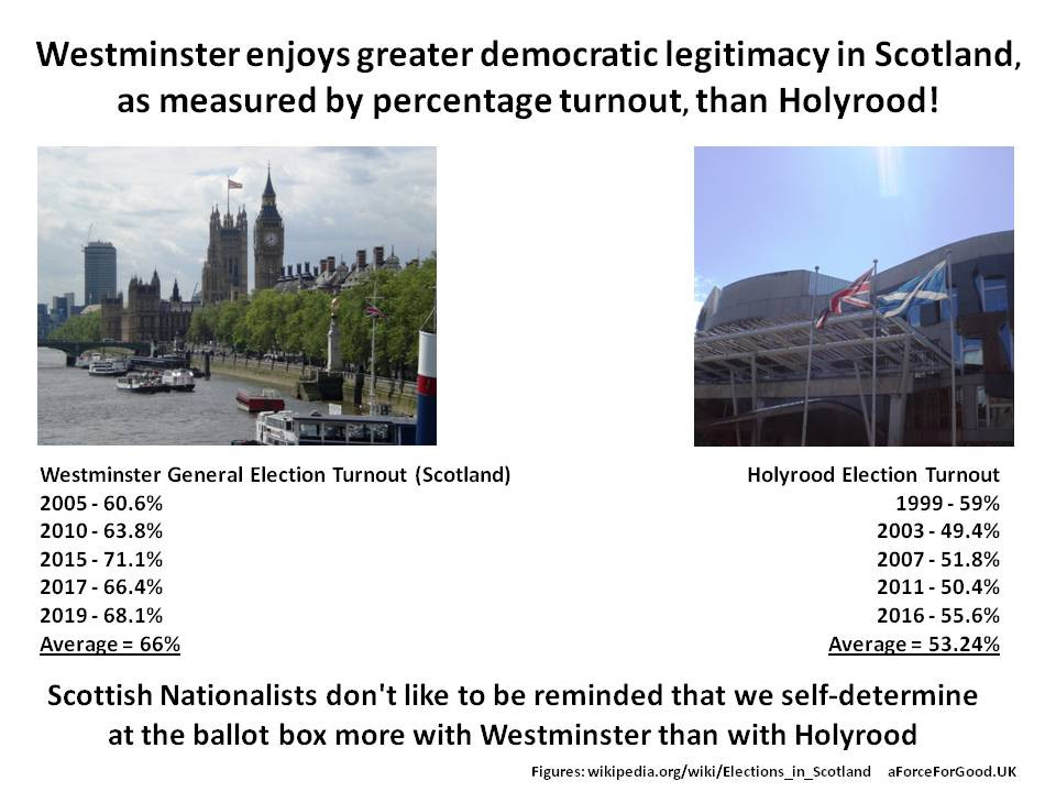 Westminster enjoys greater democratic legitimacy in Scotland measured by turnout