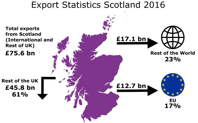 2016 Scottish Export Figures