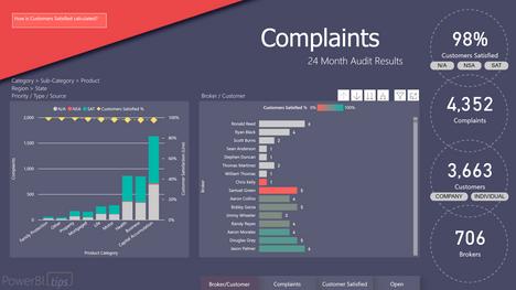 Complaints Analysis Power BI Report
