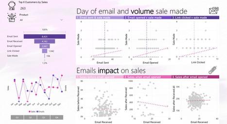 Customer Insights - DataZoe