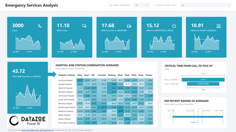 Emergency Services Analysis by DataZoe for EDNA 14