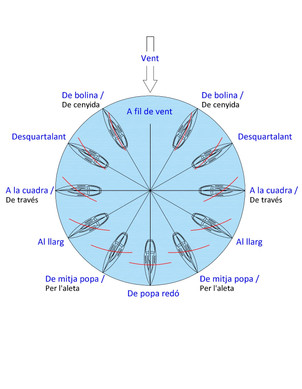 Ship's courses in relation to the direction of the wind (design by Jaume Ferrando. Implementation by José Antonio Morey).