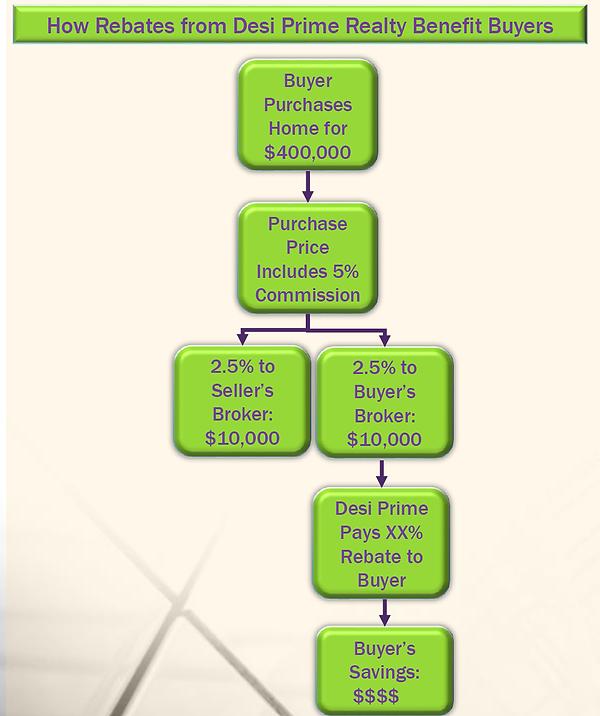 Rebate_Flow_Chart_no_rebate_pct.png