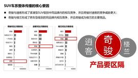 东风日产2015年度SUV车系传播方案【汽车之家】20151202_页面_33.