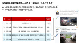 东风日产2015年度SUV车系传播方案【汽车之家】20151202_页面_28.