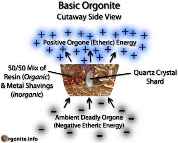 Orgone CloudBusting