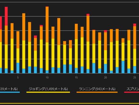 【機能紹介 Vol.1 インターバル グラフ 】
