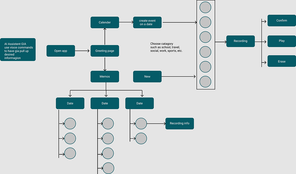 Iphone flowchart (GIA).png