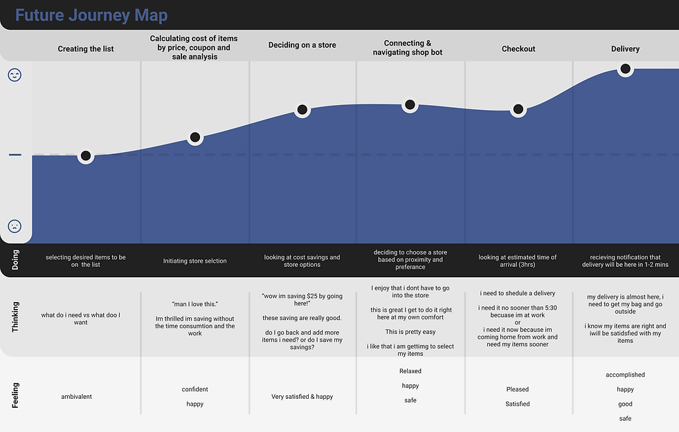 Future Journey Map.png
