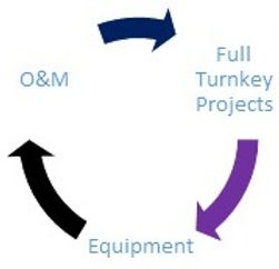 o&m > Full Turnkey project > Equipment