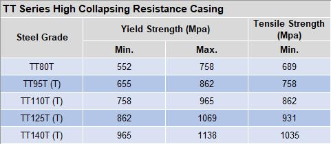 High collapsing resistance casing