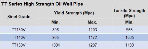 High strength oil well pipe