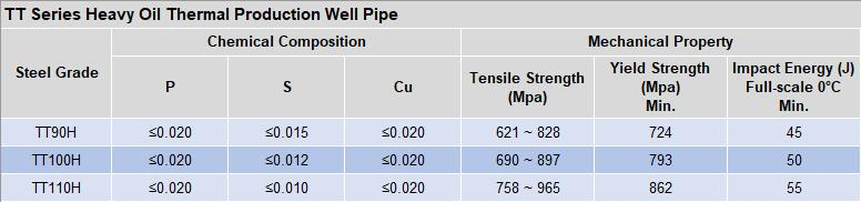 Heavy oil thermal production pipe